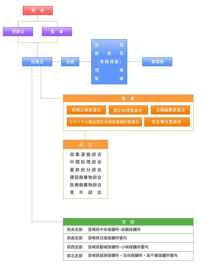宮崎県産業資源循環協会組織図